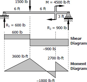 553-shear-and-moment.jpg