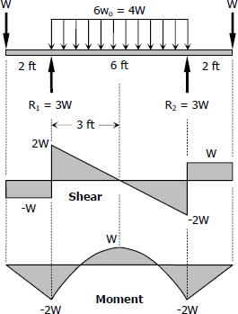Solution To Problem 589 Design For Flexure And Shear