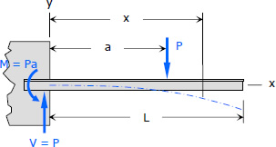 607-deflection-of-cantilever-beam.jpg