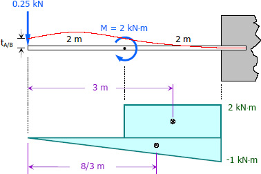 deflections of beams and cantilevers The structure and its members should be checked for deflections under  serviceability limit states deflection  cantilevers length/180 beams carrying.