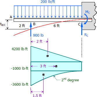 Solution to Problem 640   Deflection of Cantilever Beams   Strength of Materials Review