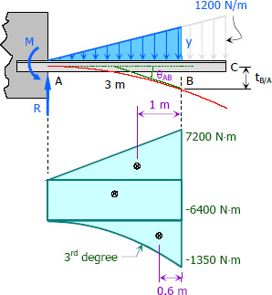 deflection of beams and cantilevers Large deflection of cantilever beams with geometric non-linearity: analytical and numerical approaches  cantilevers each  large deflection beams in.