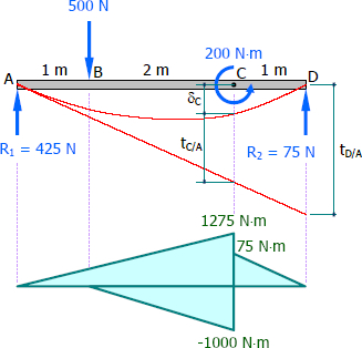 Moment diagram by parts and elastic curve of a simple beam
