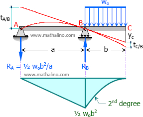 Deflection at the free end of an overhanging beam