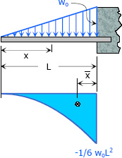 cantilever-triangular-load.jpg