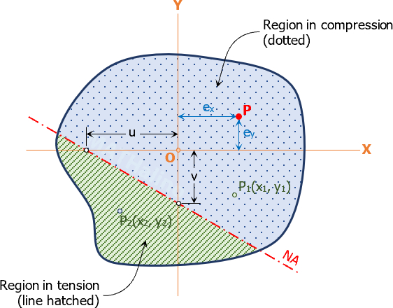 figure_9-9b_regions_in_tension_and_compression.jpg
