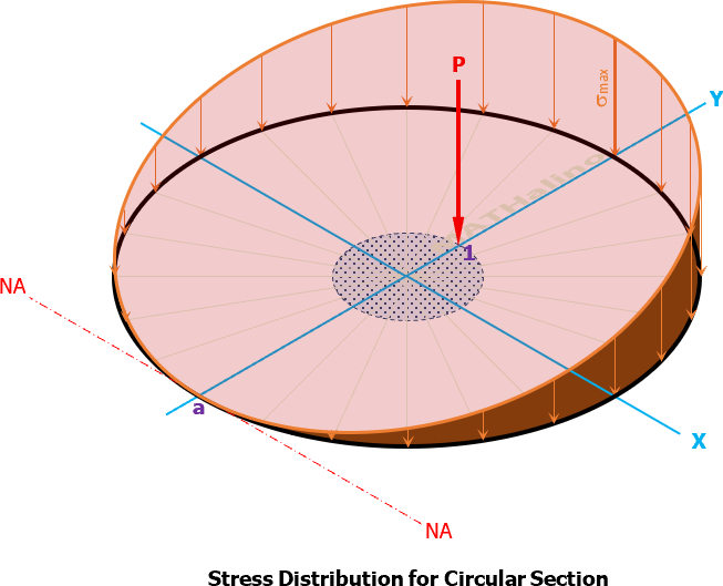 figure_9-9d_stress_distribution.jpg