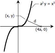 047-cubic-curve.jpg