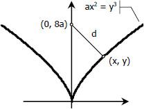 049-graph-of-ax^2=y^3.jpg