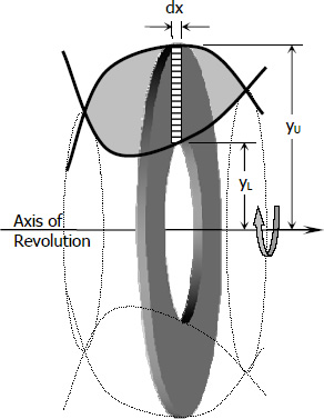 solids-of-revolution-circular-disk-method-vertical-strip.jpg