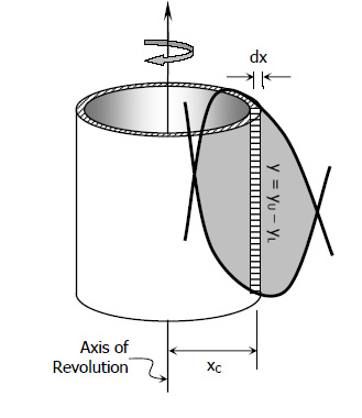 solids-of-revolution-cylindrical-shell-method-vertical-strip.jpg