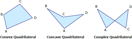convex quadrilateral, concave quadrilateral, and complex quadrilateral