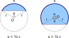 The Circle | Plane Geometry Review