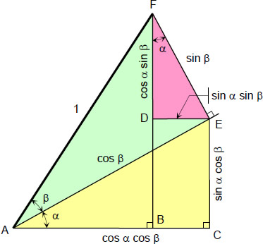 summary-sum-and-difference-of-two-angles.jpg
